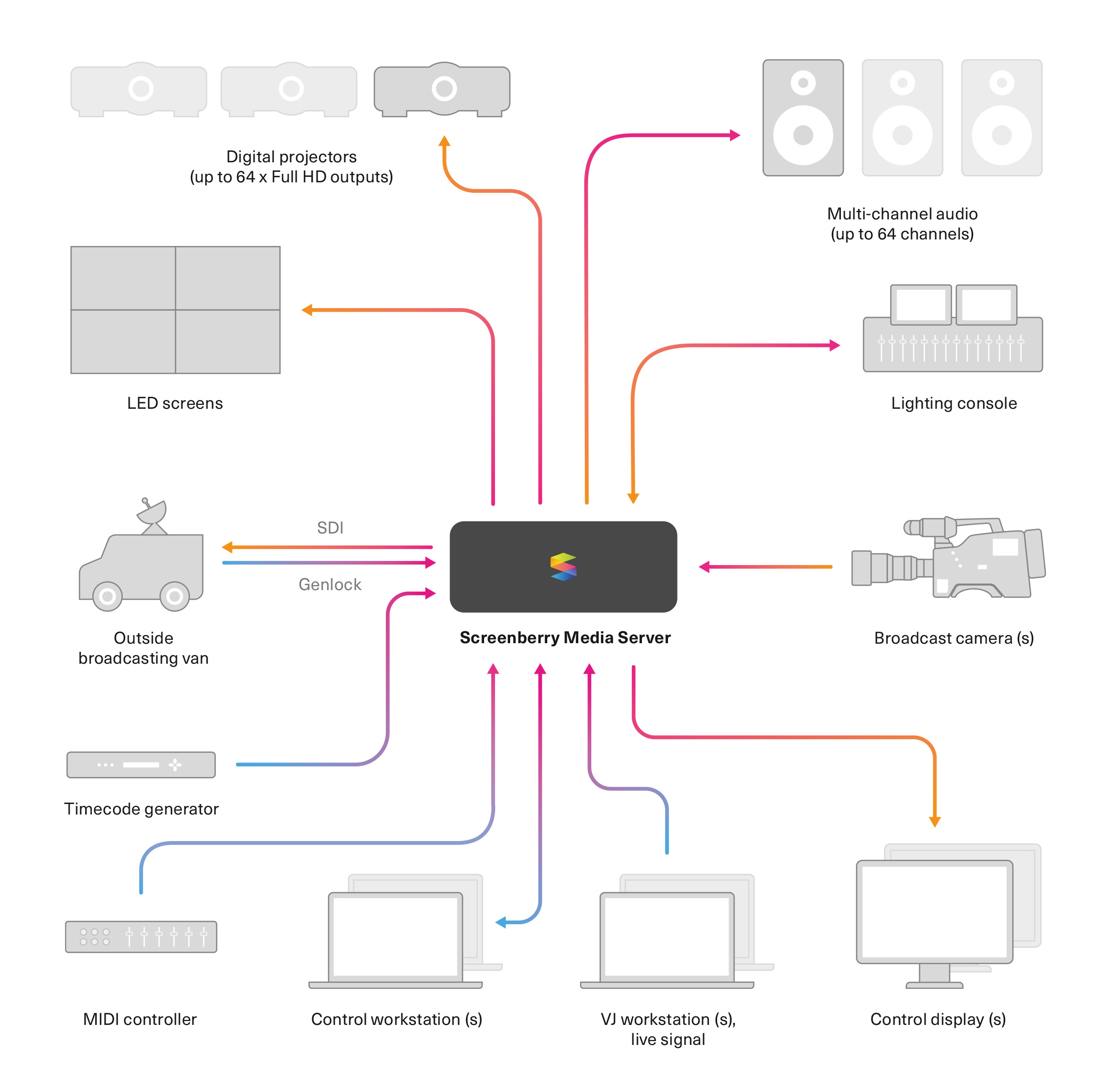 Screenberry-Live-event-connection-diagram.jpg