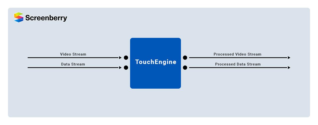Screenberry_TouchDesigner_processing_pipeline_0.jpg